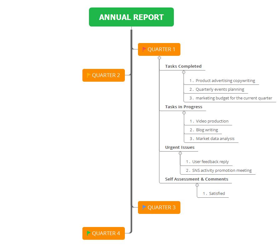 Xmind Blog Wie Schreibt Man Einen Jahresbericht An Den Chef