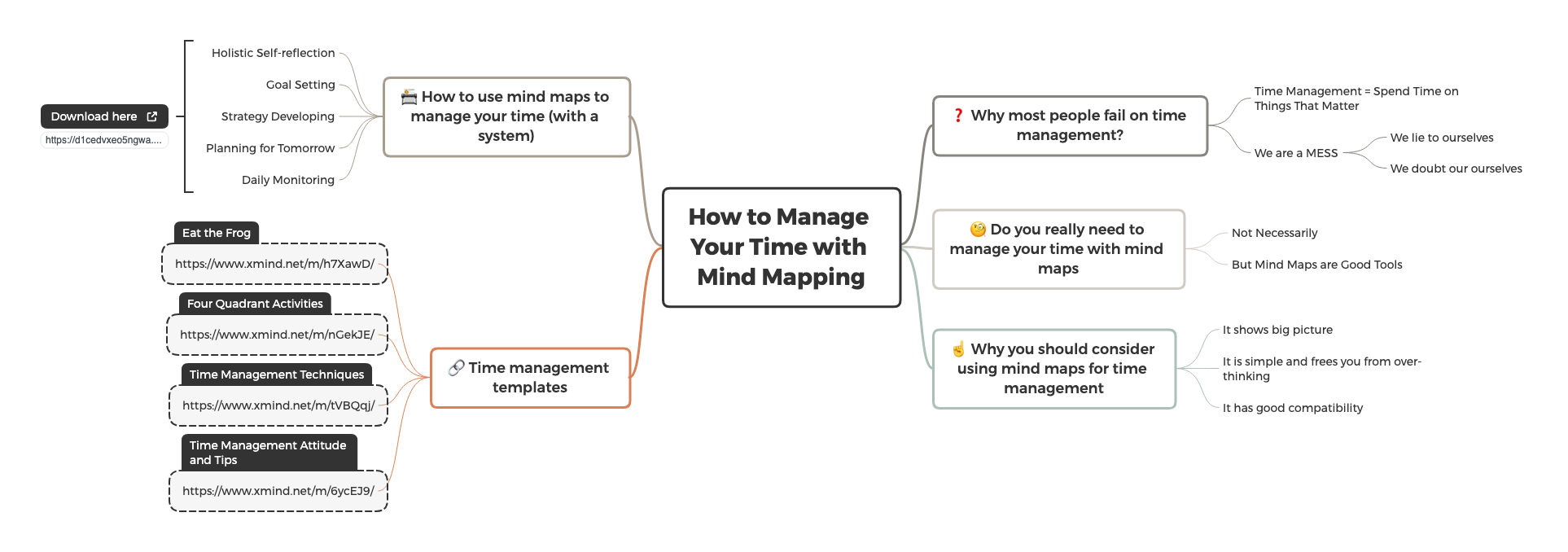 - Why do most people fail on time management? - Do you really need to manage your time with mind maps - Why you should consider using mind maps for time management - How to use mind maps to manage your time (with a system) - Time management templates